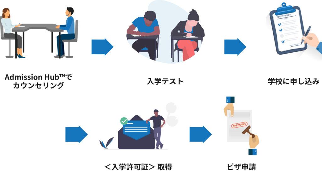 語学留学 入学までのプロセス