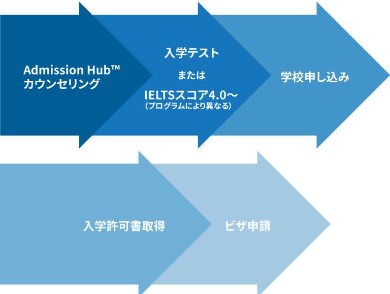 プログラム申込みの流れ