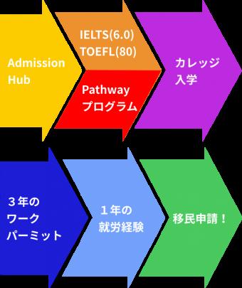 arrows-m